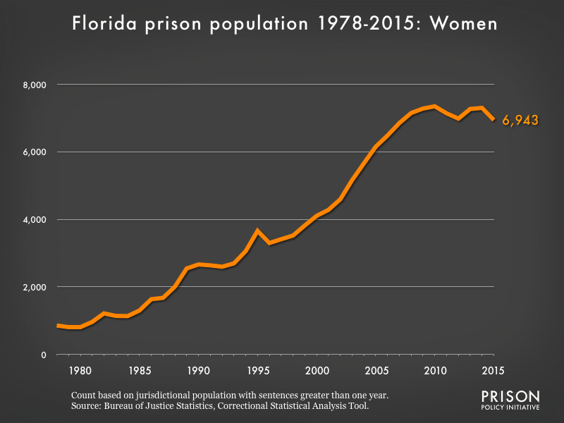 Graph showing the number of women in Florida state prisons from 1978 to 2015. In 1978, there were 856 women in Florida state prisons. By 2015, the number of women in prison had grown to 6,943.
