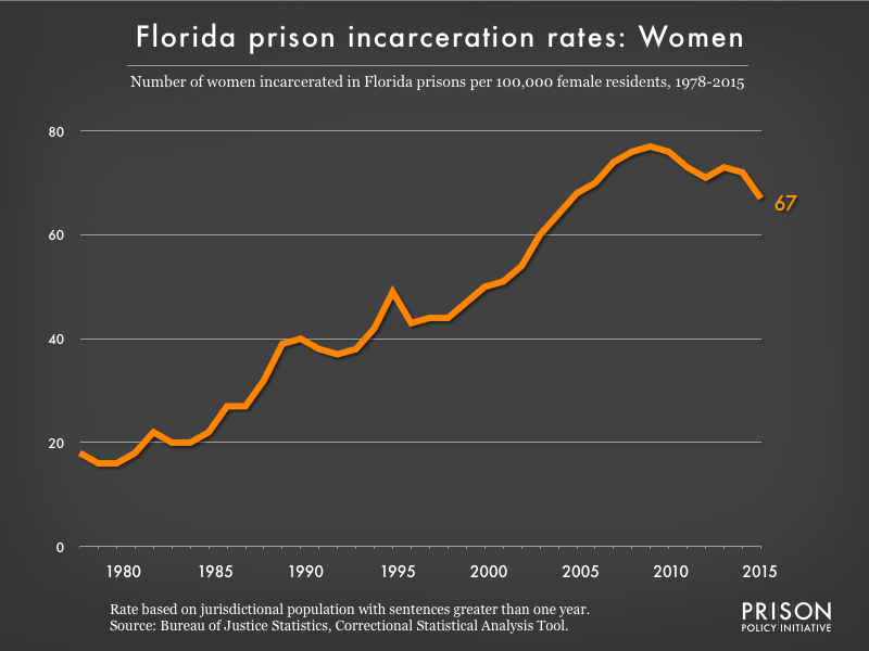 Graph showing the incarceration rate for women in Florida state prisons. In 1978, there were 18 women incarcerated per 100,000 women in Florida. By 2015, the women's incarceration rate in Florida was 67 per 100,000 women in Florida.