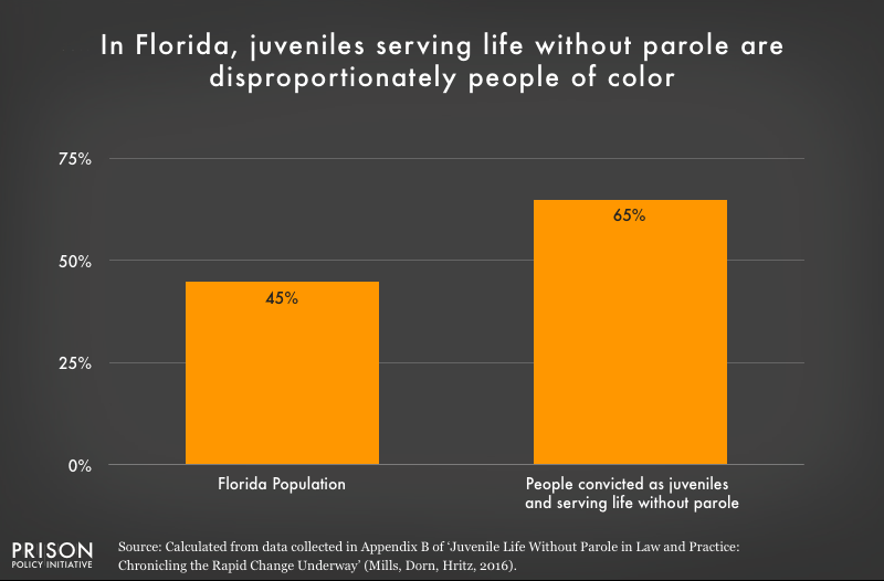Graph shows that people of color are overrepresented in the Florida juvenile life without parole population.