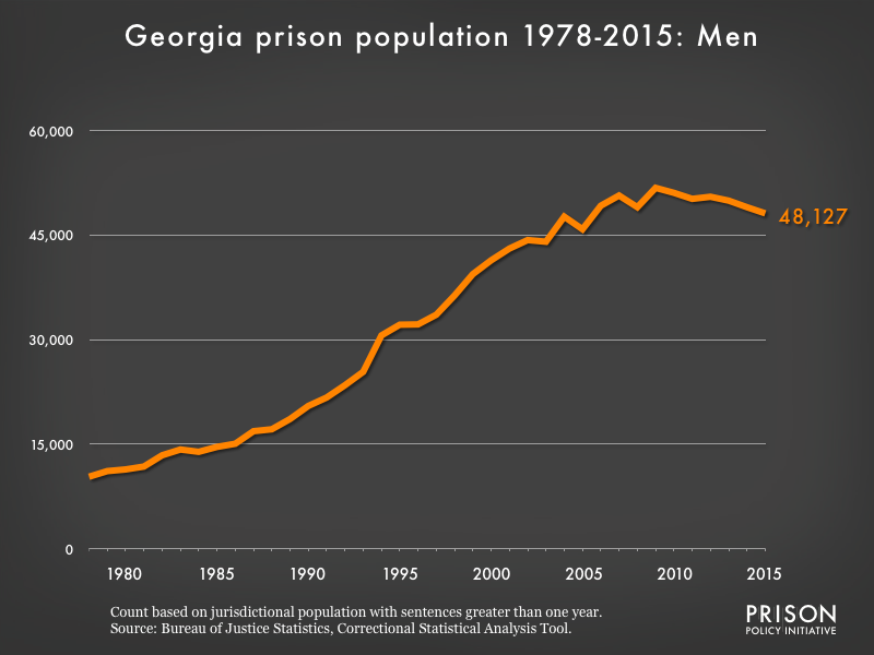 Graph showing the number of men in Georgia state prisons from 1978 to 2,015. In 1978, there were 10,336 men in Georgia state prisons. By 2015, the number of men in prison had grown to 48,127.