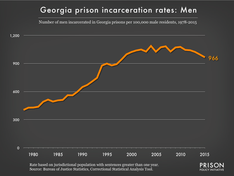 Graph showing the incarceration rate for men in Georgia state prisons. In 1978, there were 404 men incarcerated per 100,000 men in Georgia. By 2015, the men's incarceration rate in Georgia was 966 per 100,000 men in Georgia.