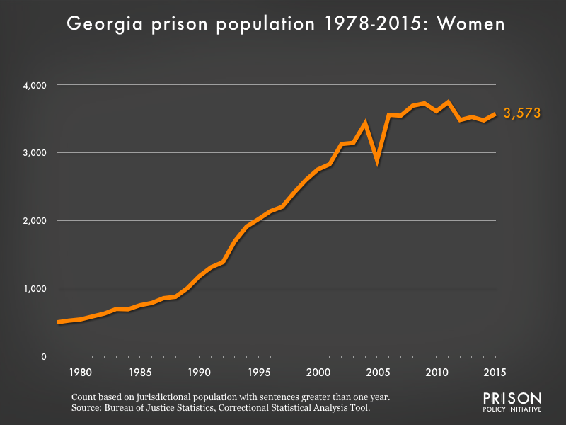 Graph showing the number of women in Georgia state prisons from 1978 to 2015. In 1978, there were 497 women in Georgia state prisons. By 2015, the number of women in prison had grown to 3,573.