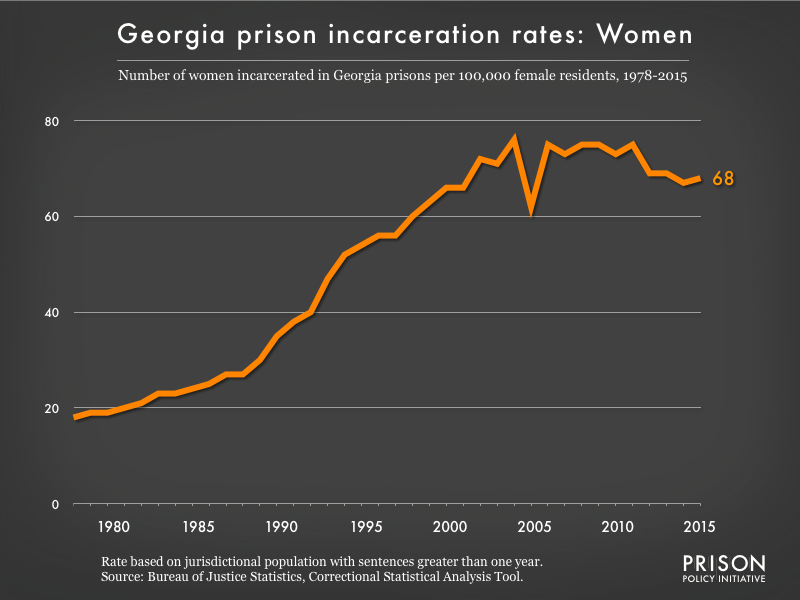 Graph showing the incarceration rate for women in Georgia state prisons. In 1978, there were 18 women incarcerated per 100,000 women in Georgia. By 2015, the women's incarceration rate in Georgia was 68 per 100,000 women in Georgia.