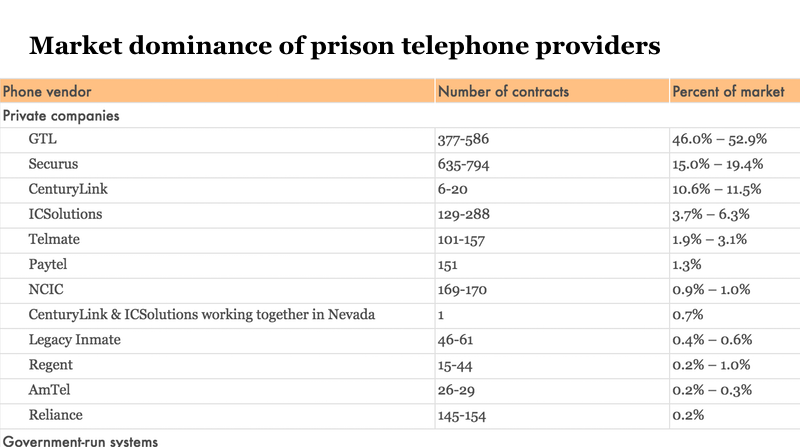 Centurylink Phone Service >> Prison Phone Giant Gtl Gets Bigger Again Prison Policy