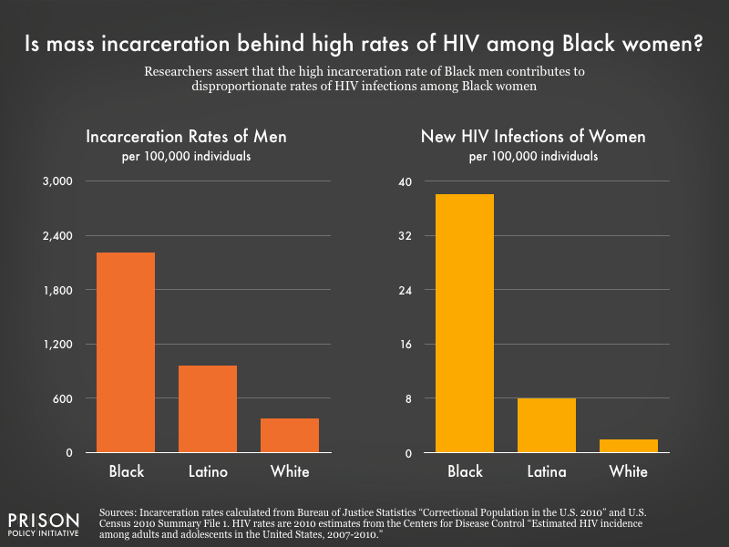 Side by side graphs showing the rates of male incarceration by race and the rates of new HIV infections among women by race. Black men are incarcerated at a rate six times that of white men, and the rate of HIV infection is twenty times higher for Black women than white women.