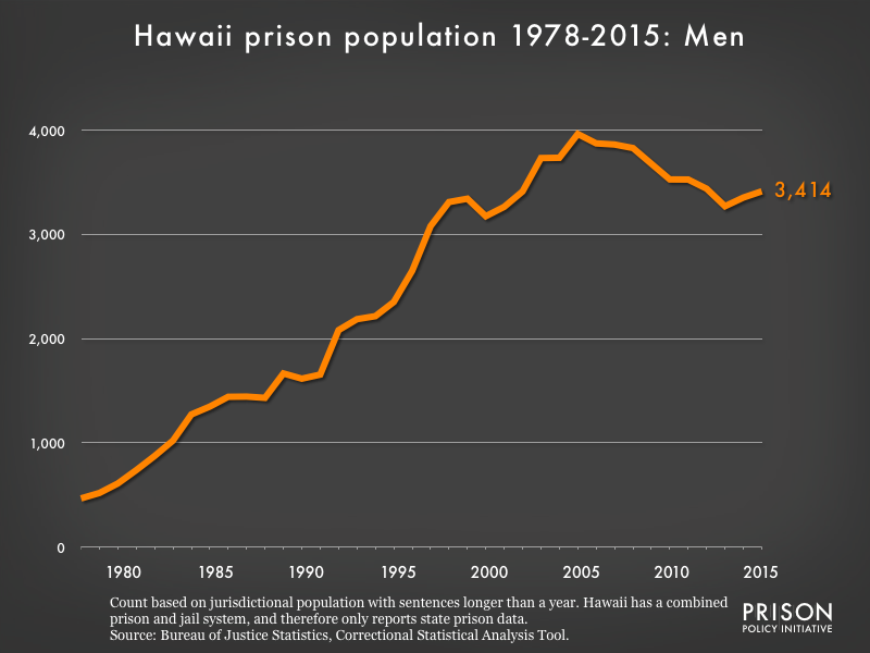 Graph showing the number of men in Hawaii state prisons from 1978 to 2,015. In 1978, there were 467 men in Hawaii state prisons. By 2015, the number of men in prison had grown to 3,414.