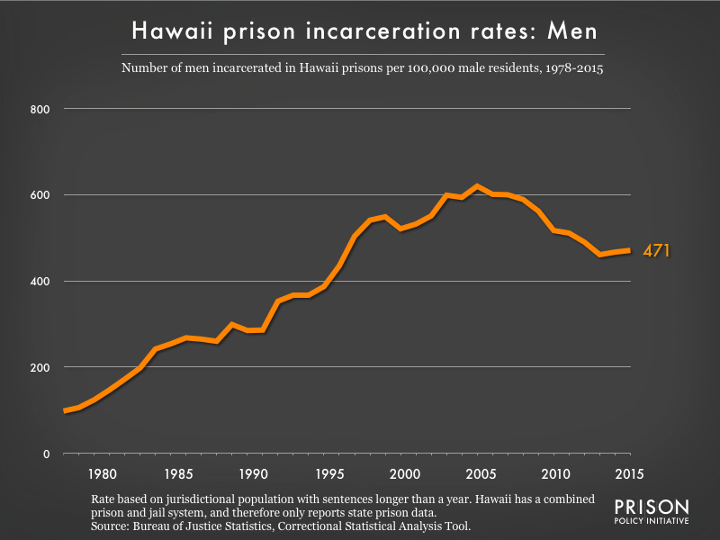 Graph showing the incarceration rate for men in Hawaii state prisons. In 1978, there were 98 men incarcerated per 100,000 men in Hawaii. By 2015, the men's incarceration rate in Hawaii was 471 per 100,000 men in Hawaii.