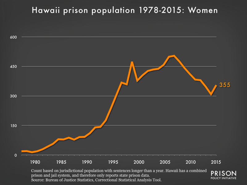 Graph showing the number of women in Hawaii state prisons from 1978 to 2015. In 1978, there were 19 women in Hawaii state prisons. By 2015, the number of women in prison had grown to 355.