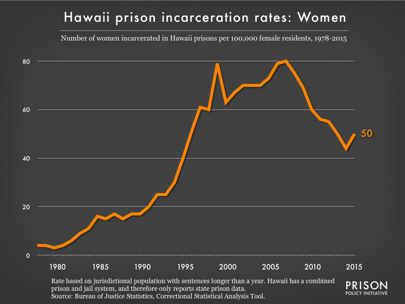 Graph showing the incarceration rate for women in Hawaii state prisons. In 1978, there were 4 women incarcerated per 100,000 women in Hawaii. By 2015, the women's incarceration rate in Hawaii was 50 per 100,000 women in Hawaii.