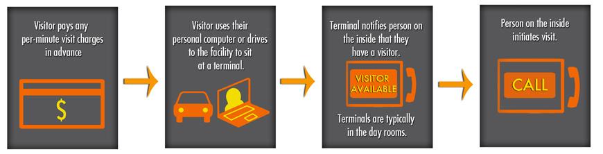 HomeWAV video visitation process
