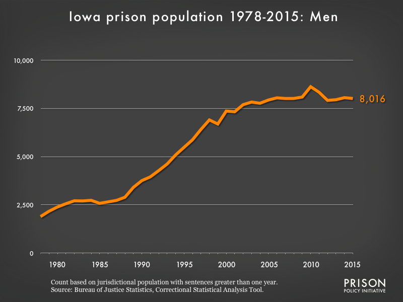 Graph showing the number of men in Iowa state prisons from 1978 to 2,015. In 1978, there were 1,890 men in Iowa state prisons. By 2015, the number of men in prison had grown to 8,016.