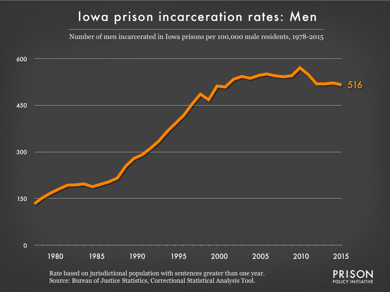 Graph showing the incarceration rate for men in Iowa state prisons. In 1978, there were 133 men incarcerated per 100,000 men in Iowa. By 2015, the men's incarceration rate in Iowa was 516 per 100,000 men in Iowa.