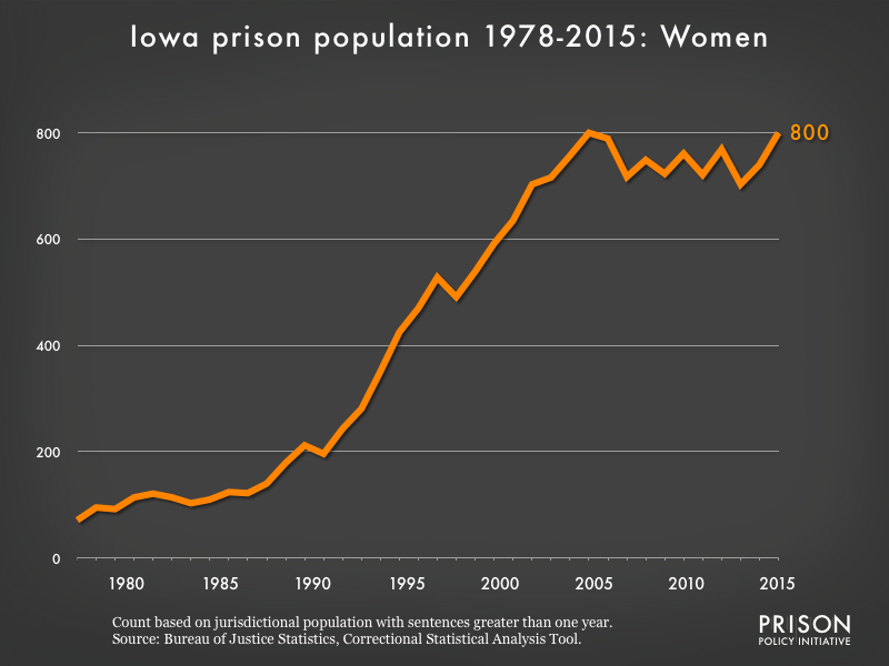Graph showing the number of women in Iowa state prisons from 1978 to 2015. In 1978, there were 71 women in Iowa state prisons. By 2015, the number of women in prison had grown to 800.