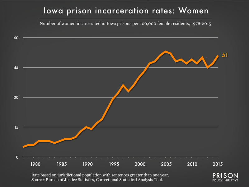 Graph showing the incarceration rate for women in Iowa state prisons. In 1978, there were 5 women incarcerated per 100,000 women in Iowa. By 2015, the women's incarceration rate in Iowa was 51 per 100,000 women in Iowa.