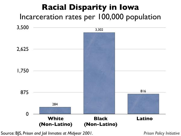 graph showing the incarceration rates by race for Iowa