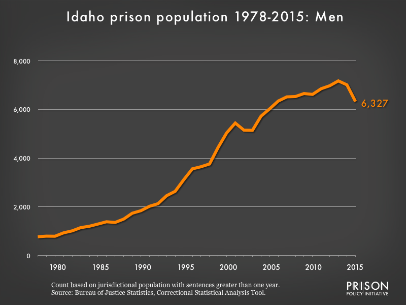 Graph showing the number of men in Idaho state prisons from 1978 to 2,015. In 1978, there were 772 men in Idaho state prisons. By 2015, the number of men in prison had grown to 6,327.