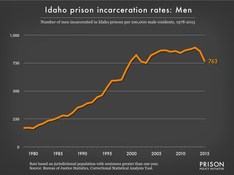 Graph showing the incarceration rate for men in Idaho state prisons. In 1978, there were 170 men incarcerated per 100,000 men in Idaho. By 2015, the men's incarceration rate in Idaho was 763 per 100,000 men in Idaho.