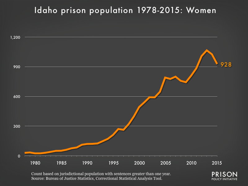 Graph showing the number of women in Idaho state prisons from 1978 to 2015. In 1978, there were 30 women in Idaho state prisons. By 2015, the number of women in prison had grown to 928.