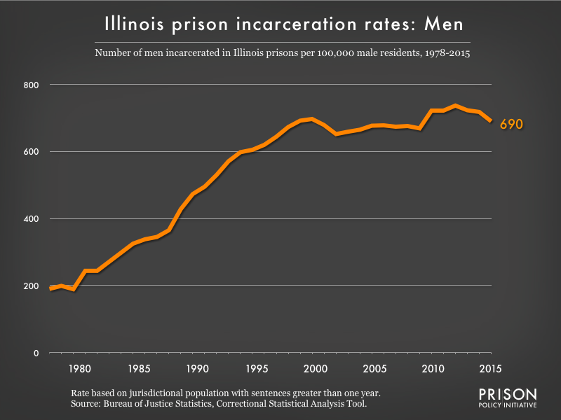 Graph showing the incarceration rate for men in Illinois state prisons. In 1978, there were 190 men incarcerated per 100,000 men in Illinois. By 2015, the men's incarceration rate in Illinois was 690 per 100,000 men in Illinois.