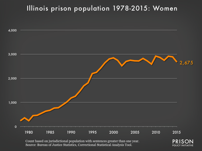 Graph showing the number of women in Illinois state prisons from 1978 to 2015. In 1978, there were 236 women in Illinois state prisons. By 2015, the number of women in prison had grown to 2,675.