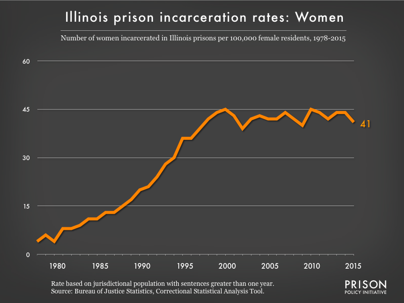 Graph showing the incarceration rate for women in Illinois state prisons. In 1978, there were 4 women incarcerated per 100,000 women in Illinois. By 2015, the women's incarceration rate in Illinois was 41 per 100,000 women in Illinois.
