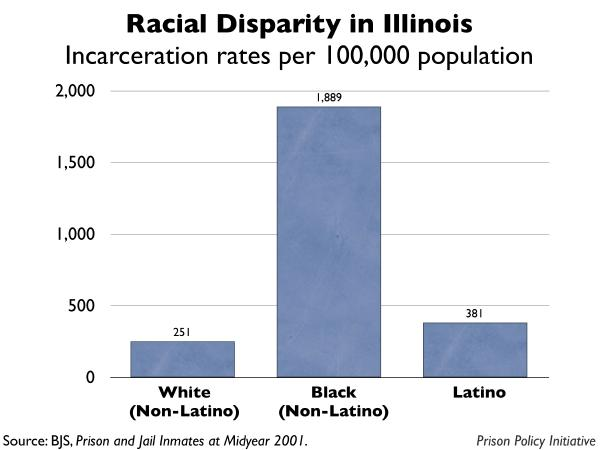 graph showing the incarceration rates by race for Illinois