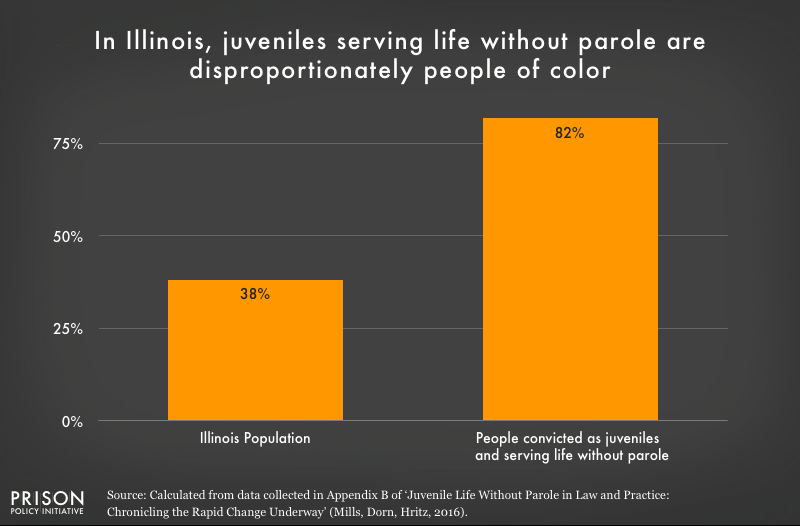 Graph shows that people of color are overrepresented in the Illinois juvenile life without parole population.