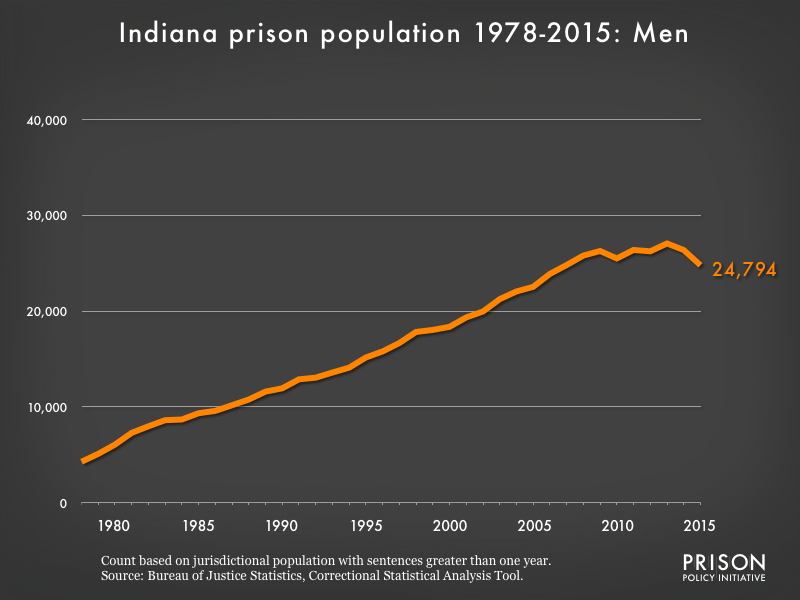 Graph showing the number of men in Indiana state prisons from 1978 to 2,015. In 1978, there were 4,275 men in Indiana state prisons. By 2015, the number of men in prison had grown to 24,794.