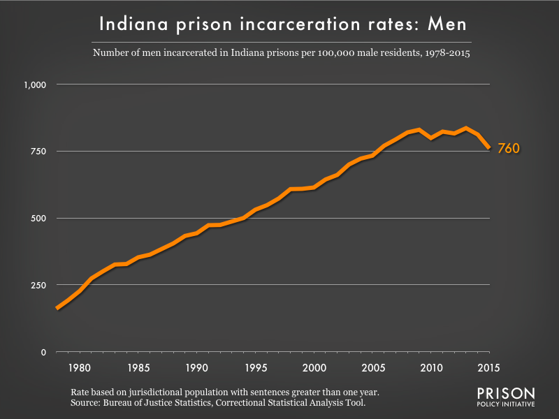 Graph showing the incarceration rate for men in Indiana state prisons. In 1978, there were 161 men incarcerated per 100,000 men in Indiana. By 2015, the men's incarceration rate in Indiana was 760 per 100,000 men in Indiana.
