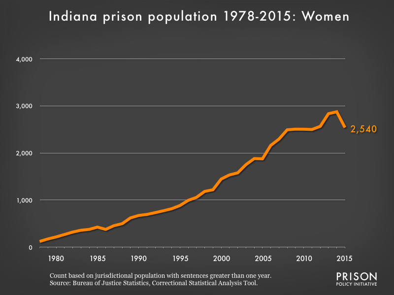 Graph showing the number of women in Indiana state prisons from 1978 to 2015. In 1978, there were 121 women in Indiana state prisons. By 2015, the number of women in prison had grown to 2,540.