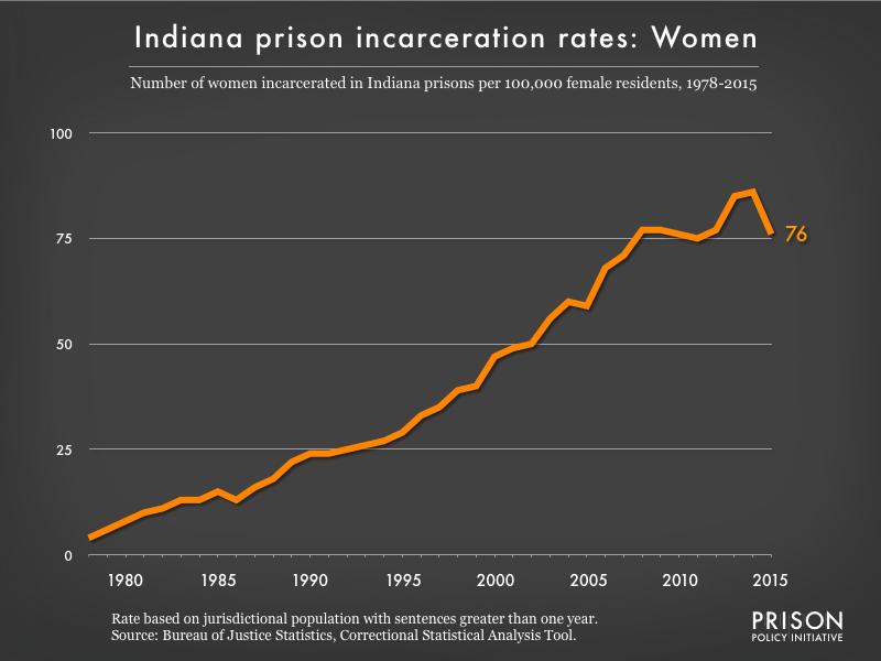 Graph showing the incarceration rate for women in Indiana state prisons. In 1978, there were 4 women incarcerated per 100,000 women in Indiana. By 2015, the women's incarceration rate in Indiana was 76 per 100,000 women in Indiana.
