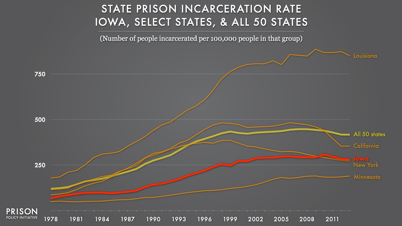 Graph showing the incarceration rate for Iowa, California, New York, Minnesota and all 50 states from 1978 to 2013. Iowa's rate is lower than Louisiana and the US average, but is now higher than the dropping New York rate.