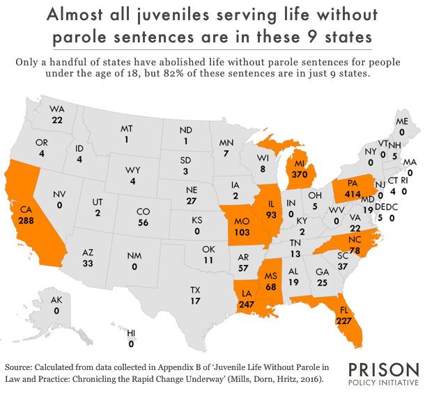 Graph shows that the vast majority of juvenile life without parole cases are in just nine states.