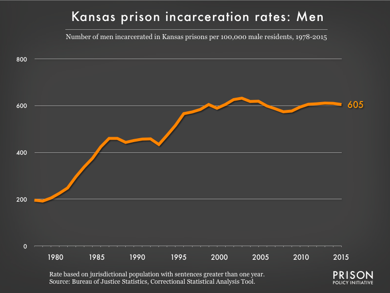 Graph showing the incarceration rate for men in Kansas state prisons. In 1978, there were 196 men incarcerated per 100,000 men in Kansas. By 2015, the men's incarceration rate in Kansas was 605 per 100,000 men in Kansas.