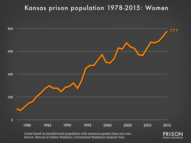 Graph showing the number of women in Kansas state prisons from 1978 to 2015. In 1978, there were 96 women in Kansas state prisons. By 2015, the number of women in prison had grown to 777.