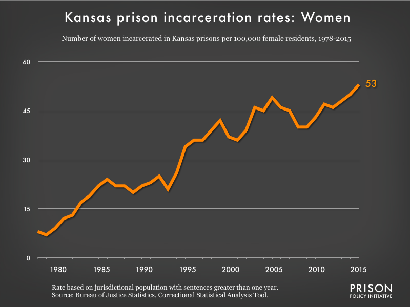 Graph showing the incarceration rate for women in Kansas state prisons. In 1978, there were 8 women incarcerated per 100,000 women in Kansas. By 2015, the women's incarceration rate in Kansas was 53 per 100,000 women in Kansas.