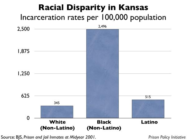 graph showing the incarceration rates by race for Kansas