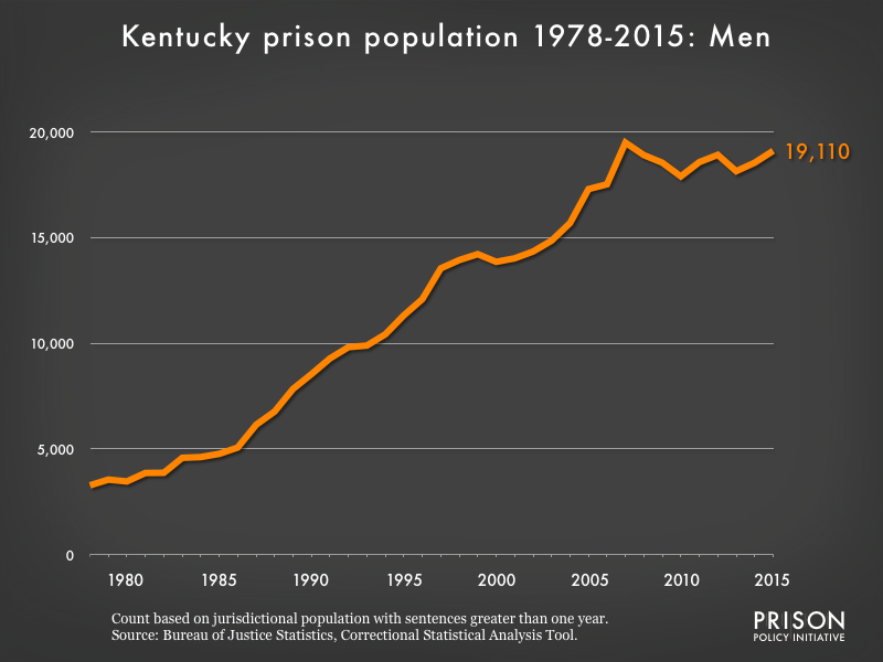 Graph showing the number of men in Kentucky state prisons from 1978 to 2,015. In 1978, there were 3,279 men in Kentucky state prisons. By 2015, the number of men in prison had grown to 19,110.