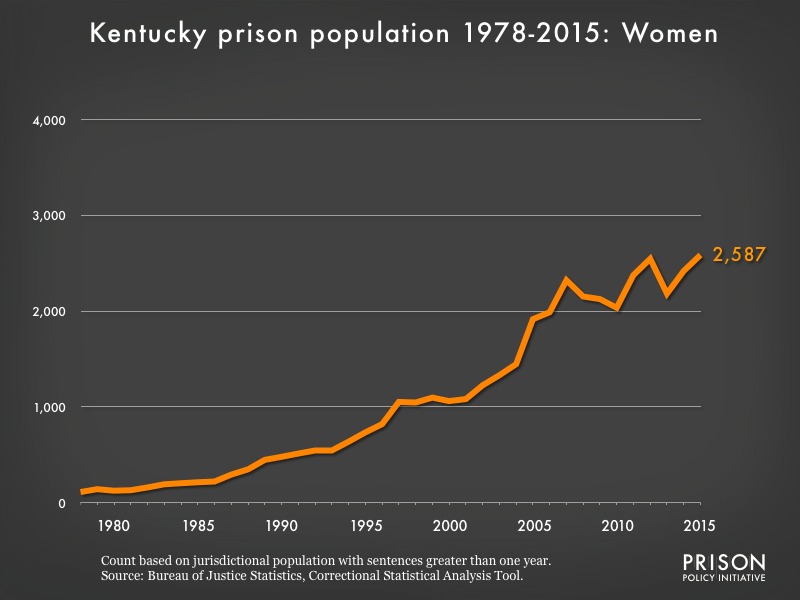 Graph showing the number of women in Kentucky state prisons from 1978 to 2015. In 1978, there were 111 women in Kentucky state prisons. By 2015, the number of women in prison had grown to 2,587.
