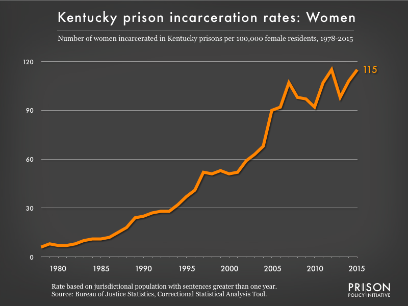 Graph showing the incarceration rate for women in Kentucky state prisons. In 1978, there were 6 women incarcerated per 100,000 women in Kentucky. By 2015, the women's incarceration rate in Kentucky was 115 per 100,000 women in Kentucky.