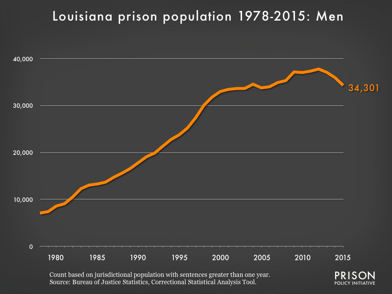 Graph showing the number of men in Louisiana state prisons from 1978 to 2,015. In 1978, there were 7,083 men in Louisiana state prisons. By 2015, the number of men in prison had grown to 34,301.
