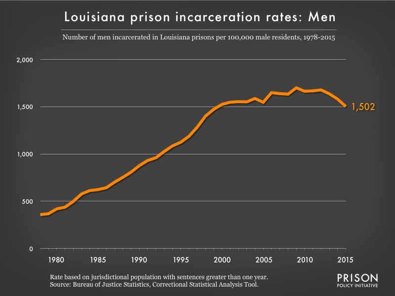 Graph showing the incarceration rate for men in Louisiana state prisons. In 1978, there were 358 men incarcerated per 100,000 men in Louisiana. By 2015, the men's incarceration rate in Louisiana was 1502 per 100,000 men in Louisiana.