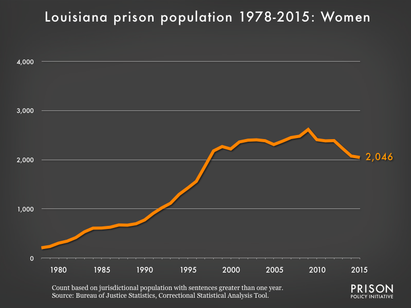 Graph showing the number of women in Louisiana state prisons from 1978 to 2015. In 1978, there were 208 women in Louisiana state prisons. By 2015, the number of women in prison had grown to 2,046.