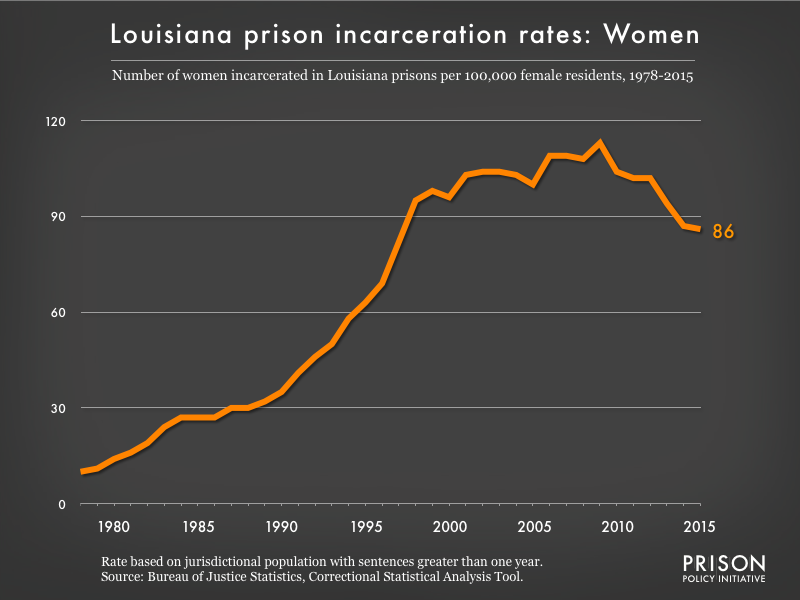 Graph showing the incarceration rate for women in Louisiana state prisons. In 1978, there were 10 women incarcerated per 100,000 women in Louisiana. By 2015, the women's incarceration rate in Louisiana was 86 per 100,000 women in Louisiana.