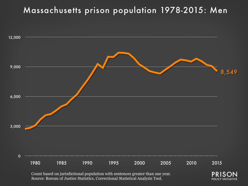 Graph showing the number of men in Massachusetts state prisons from 1978 to 2,015. In 1978, there were 2,720 men in Massachusetts state prisons. By 2015, the number of men in prison had grown to 8,549.