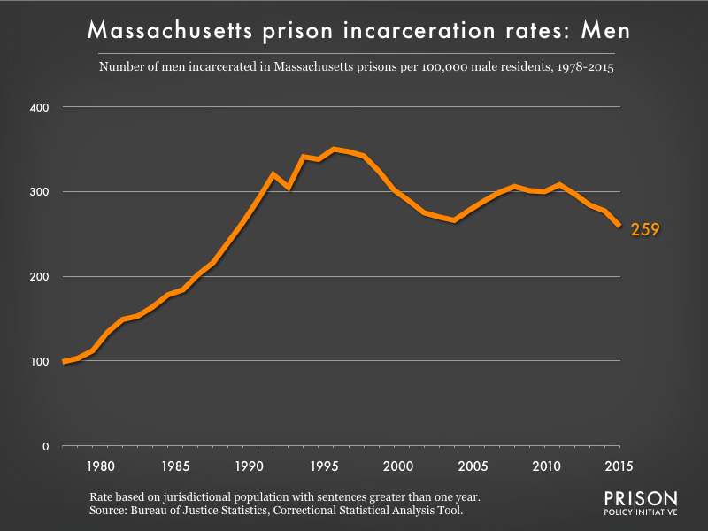 Graph showing the incarceration rate for men in Massachusetts state prisons. In 1978, there were 99 men incarcerated per 100,000 men in Massachusetts. By 2015, the men's incarceration rate in Massachusetts was 259 per 100,000 men in Massachusetts.