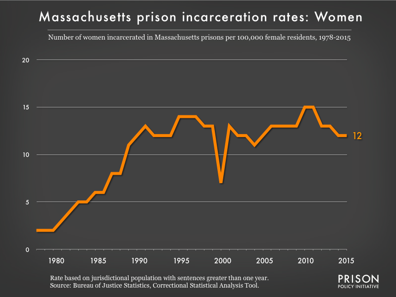 Graph showing the incarceration rate for women in Massachusetts state prisons. In 1978, there were 2 women incarcerated per 100,000 women in Massachusetts. By 2015, the women's incarceration rate in Massachusetts was 12 per 100,000 women in Massachusetts.