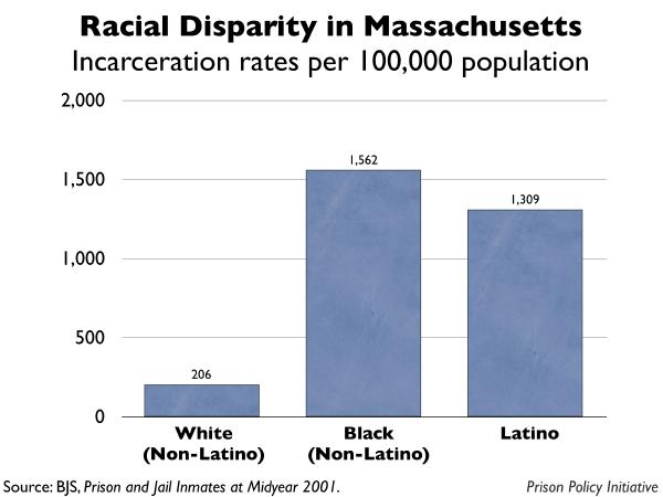 graph showing the incarceration rates by race for Massachusetts