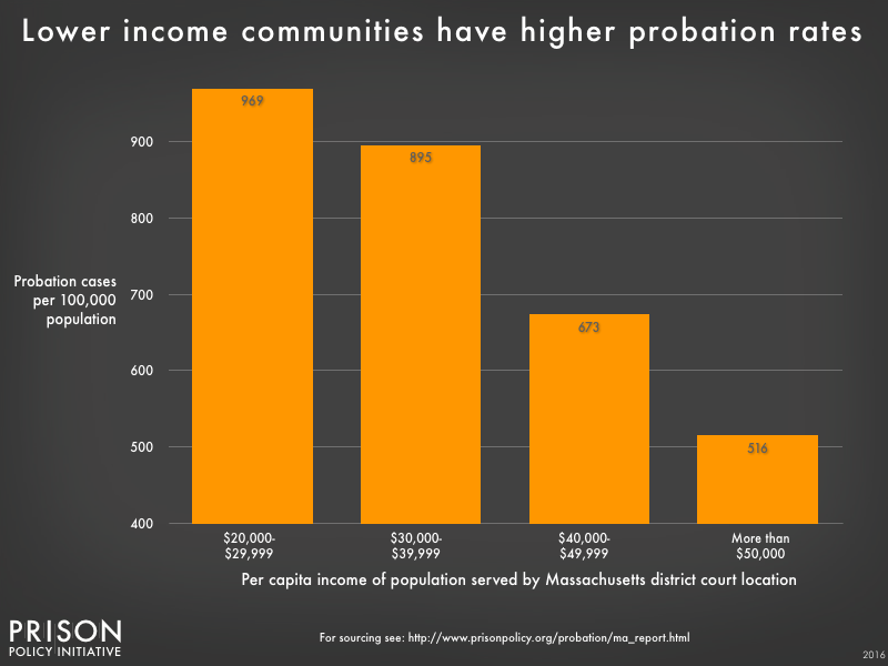 A graph of probation rates by income in Massachusetts