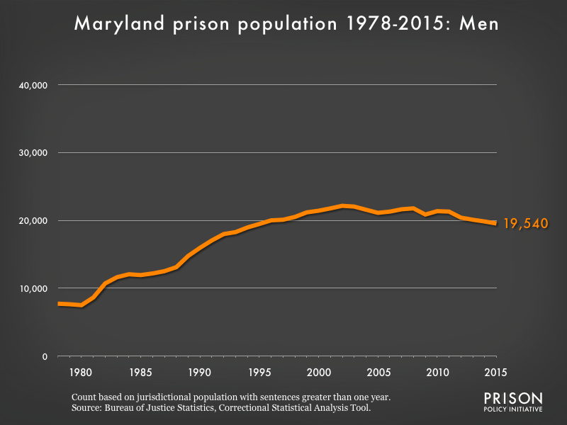Graph showing the number of men in Maryland state prisons from 1978 to 2,015. In 1978, there were 7,722 men in Maryland state prisons. By 2015, the number of men in prison had grown to 19,540.